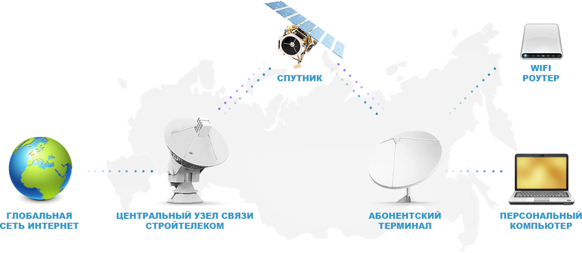 sputnikoviy_internet